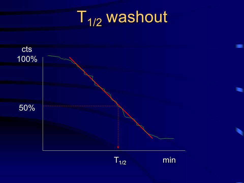 T 1/2 washout cts 100% 50% T 1/2 min