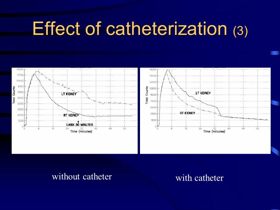 Effect of catheterization (3) with catheter without catheter
