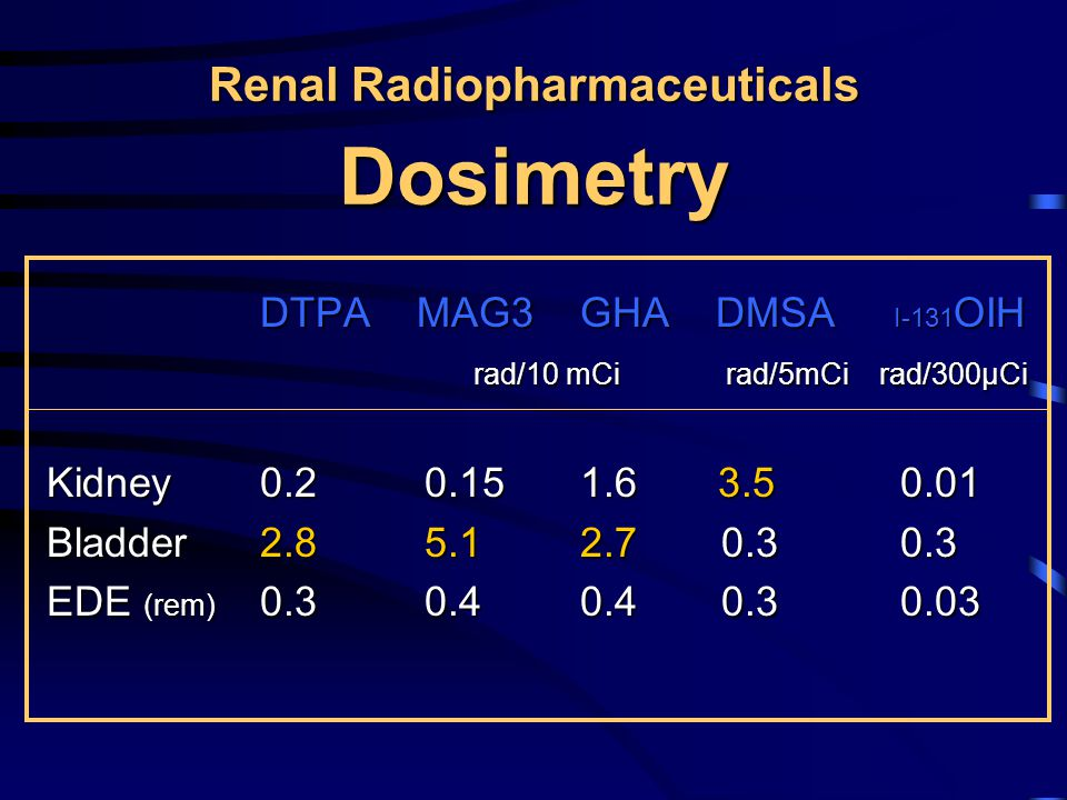 Choosing Renal Radiotracers PerfusionMAG3, DTPA, GHA MorphologyDMSA, GHA Obstruction MAG3, DTPA, OIH Relative functionAll GFR quantitationI-125 iothalamate, Cr-51 EDTA, DTPA ERPF quantitationMAG3, OIH Clin.