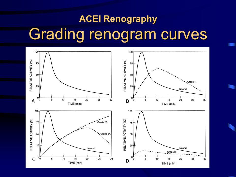 ACEI Renography Grading renogram curves