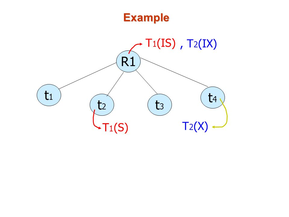 Example R1 t1t1 t2t2 t3t3 t4t4 T 1 (IS) T 1 (S), T 2 (IX) T 2 (X)