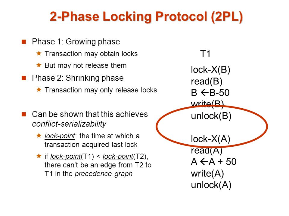 2-Phase Locking Protocol (2PL) Phase 1: Growing phase  Transaction may obtain locks  But may not release them Phase 2: Shrinking phase  Transaction may only release locks Can be shown that this achieves conflict-serializability  lock-point: the time at which a transaction acquired last lock  if lock-point(T1) < lock-point(T2), there can't be an edge from T2 to T1 in the precedence graph lock-X(B) read(B) B  B-50 write(B) unlock(B) lock-X(A) read(A) A  A + 50 write(A) unlock(A) T1