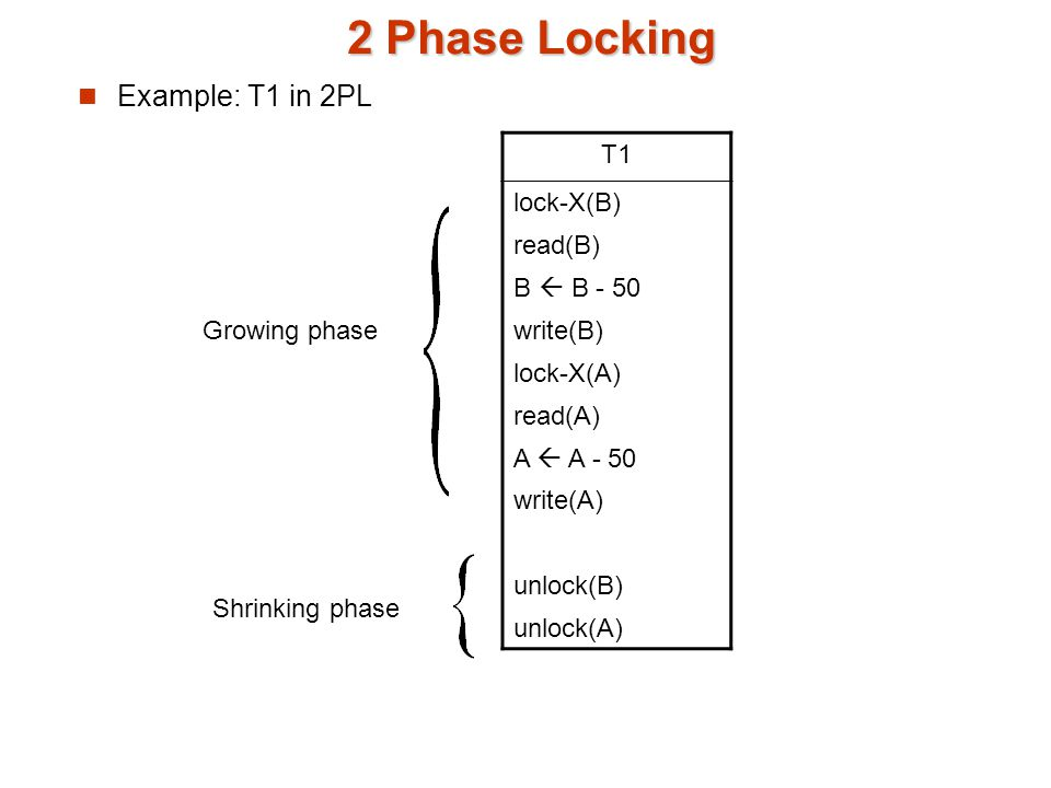 2 Phase Locking Example: T1 in 2PL T1 lock-X(B) read(B) B  B - 50 write(B) lock-X(A) read(A) A  A - 50 write(A) unlock(B) unlock(A) Growing phase Shrinking phase