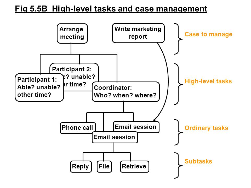 Write marketing report Fig 5.5B High-level tasks and case management Arrange meeting Case to manage Participant 2: Able.