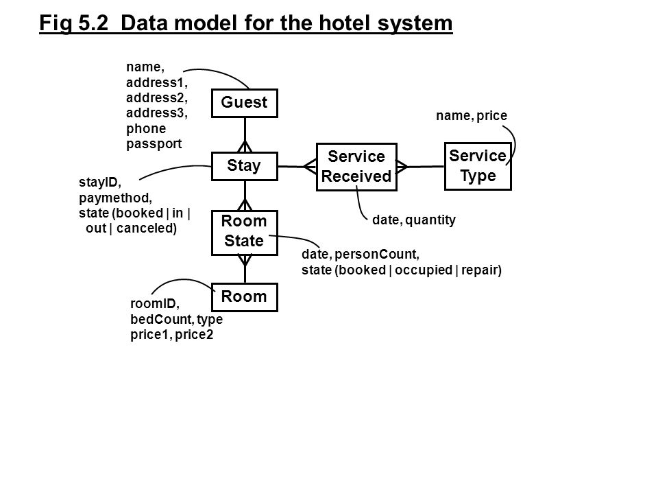 Fig 5.2 Data model for the hotel system Stay Room State Room Service Received Service Type date, personCount, state (booked | occupied | repair) name, address1, address2, address3, phone passport roomID, bedCount, type price1, price2 name, price date, quantity Guest stayID, paymethod, state (booked | in | out | canceled)