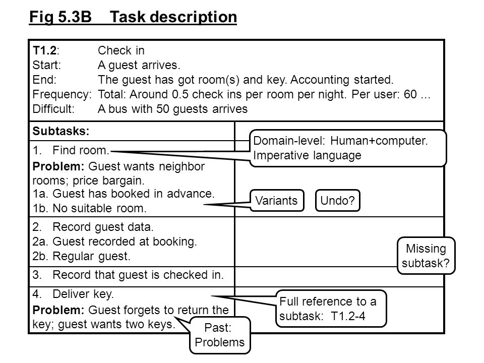 Hotel system Booking Checkin Checkout Receptionist Account system UML use case diagram: Transfer actor Human and computer separated: Hotel system...