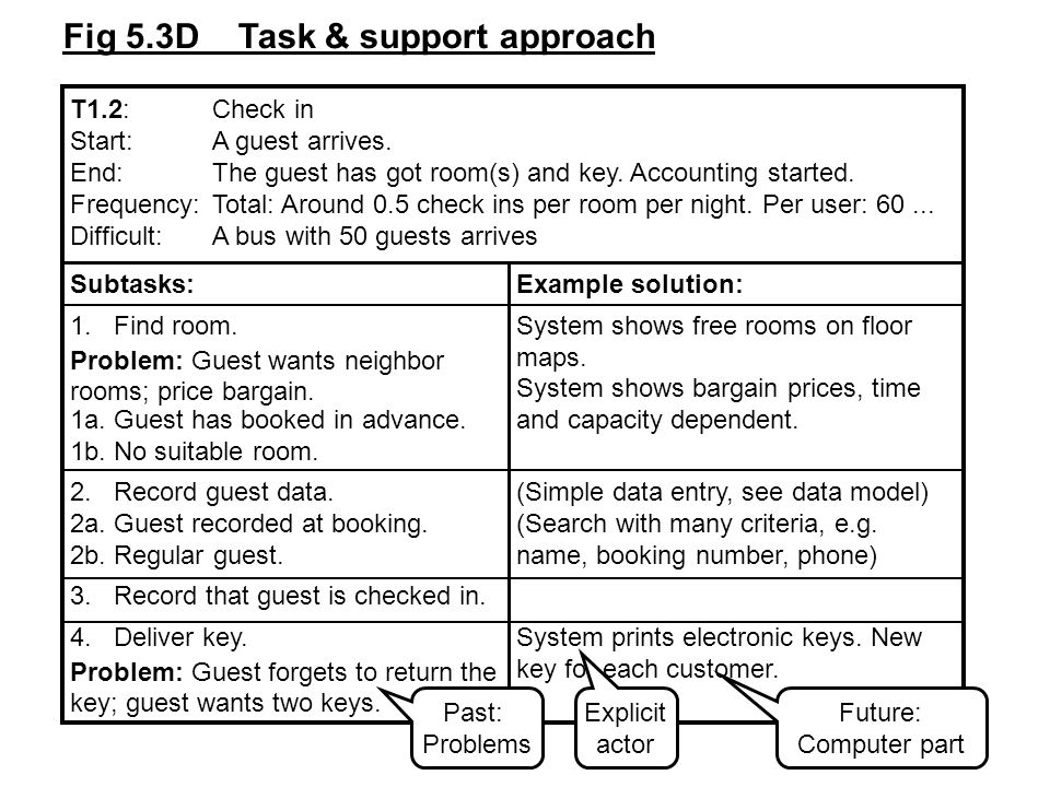 Fig 5.6C Human and computer separated Use case: Check in a booked guest User actionSystem action Enter booking number Show guest and booking details Edit details (optional) Store modifications Click checkin Allocate free room(s) Display room number(s) Give guest key(s)