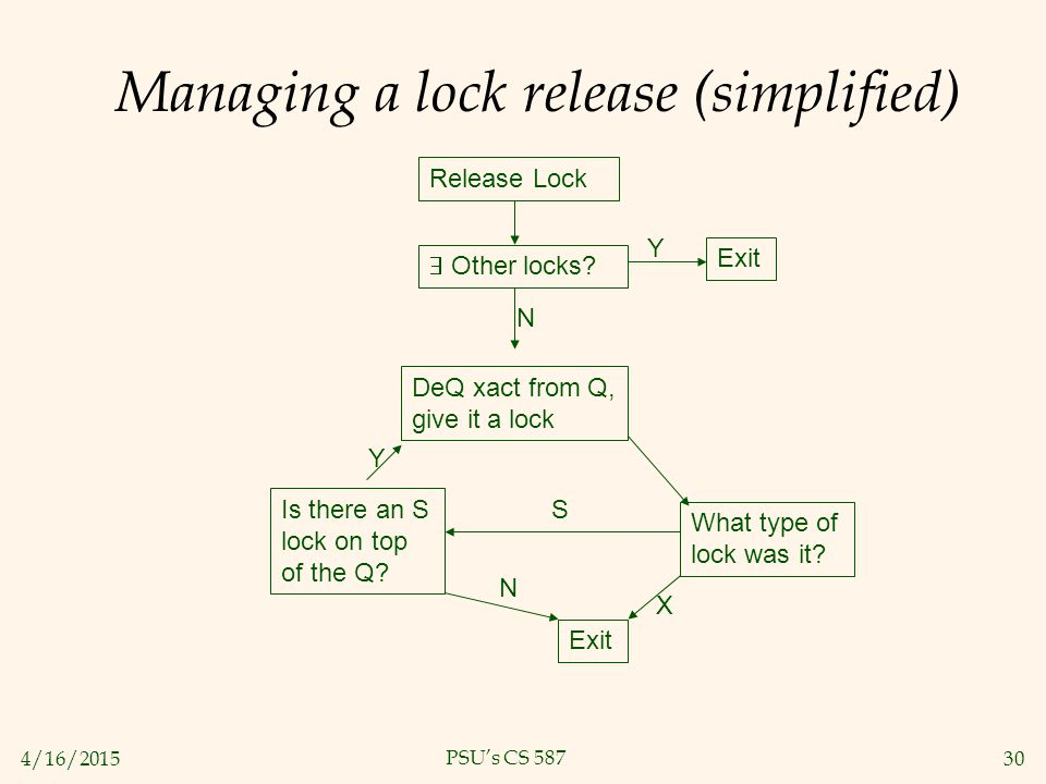 4/16/201530 PSU's CS 587 Managing a lock release (simplified) Release Lock  Other locks.