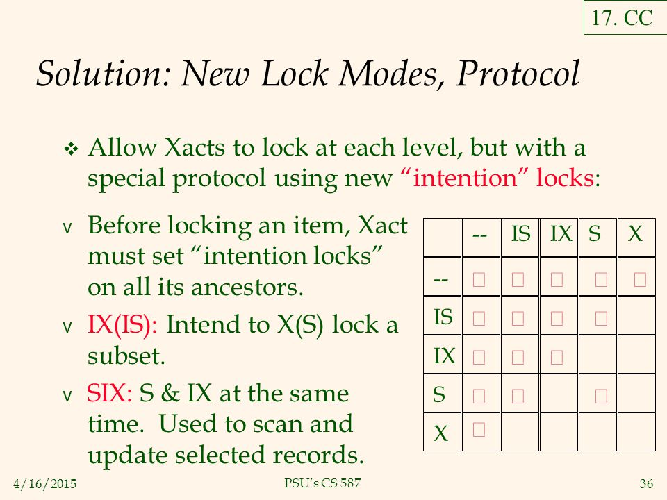 4/16/201536 PSU's CS 587 Solution: New Lock Modes, Protocol  Allow Xacts to lock at each level, but with a special protocol using new intention locks: v Before locking an item, Xact must set intention locks on all its ancestors.
