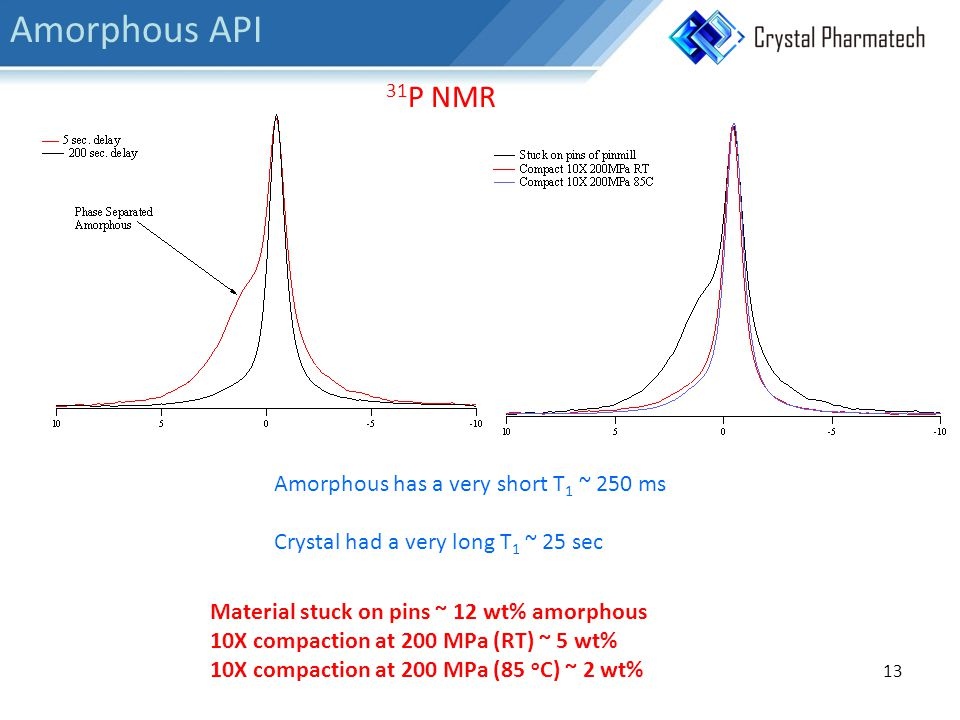 Amorphous has a very short T 1 ~ 250 ms Crystal had a very long T 1 ~ 25 sec 31 P NMR Material stuck on pins ~ 12 wt% amorphous 10X compaction at 200 MPa (RT) ~ 5 wt% 10X compaction at 200 MPa (85 o C) ~ 2 wt% 13 Amorphous API
