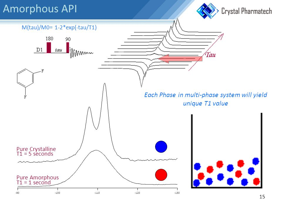 M(tau)/M0= 1-2*exp(-tau/T1) -130-120-110-100-90 Pure Crystalline T1 = 5 seconds Pure Amorphous T1 = 1 second Each Phase in multi-phase system will yield unique T1 value 15 Amorphous API
