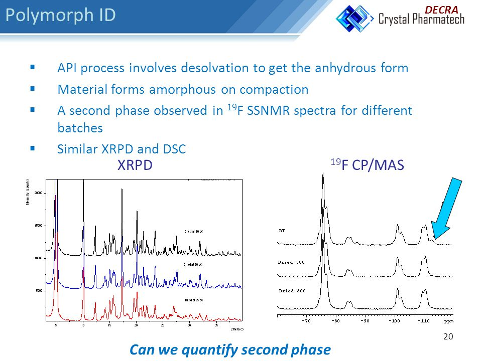 20 Can we quantify second phase  API process involves desolvation to get the anhydrous form  Material forms amorphous on compaction  A second phase observed in 19 F SSNMR spectra for different batches  Similar XRPD and DSC 19 F CP/MASXRPD DECRA Polymorph ID