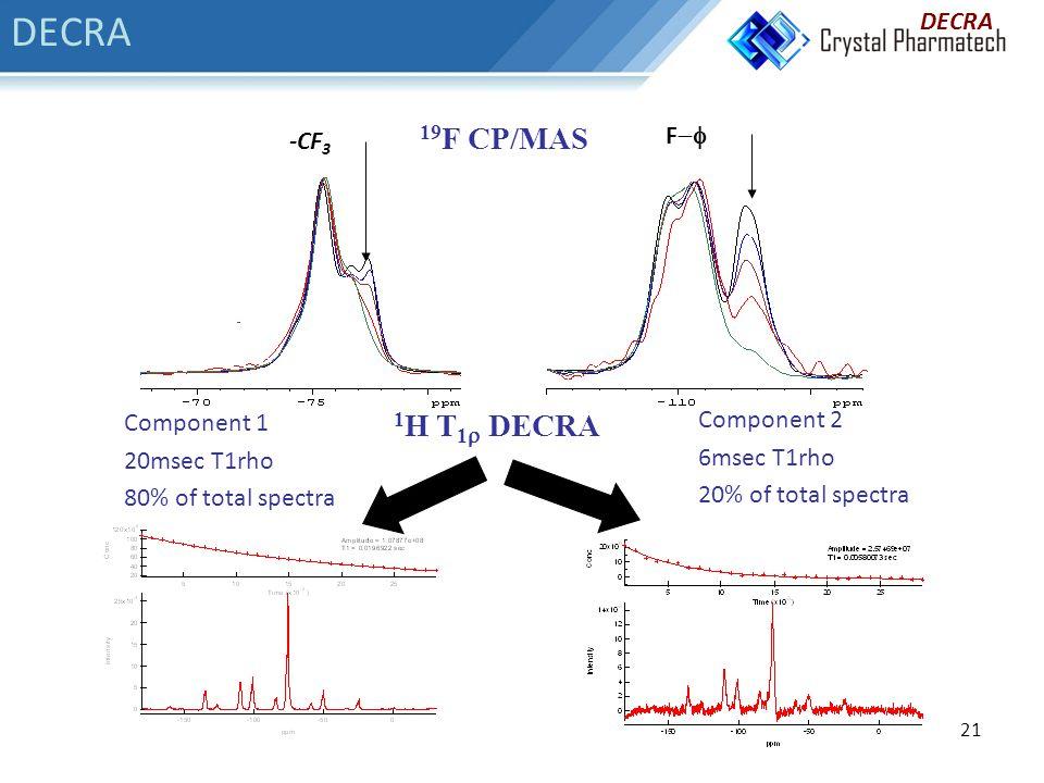 21 -CF 3 F  1 H T 1  DECRA 19 F CP/MAS Component 2 6msec T1rho 20% of total spectra Component 1 20msec T1rho 80% of total spectra DECRA