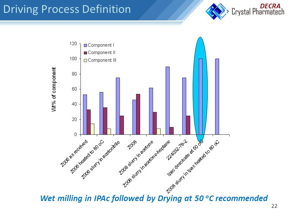 22 Wet milling in IPAc followed by Drying at 50 o C recommended DECRA Driving Process Definition