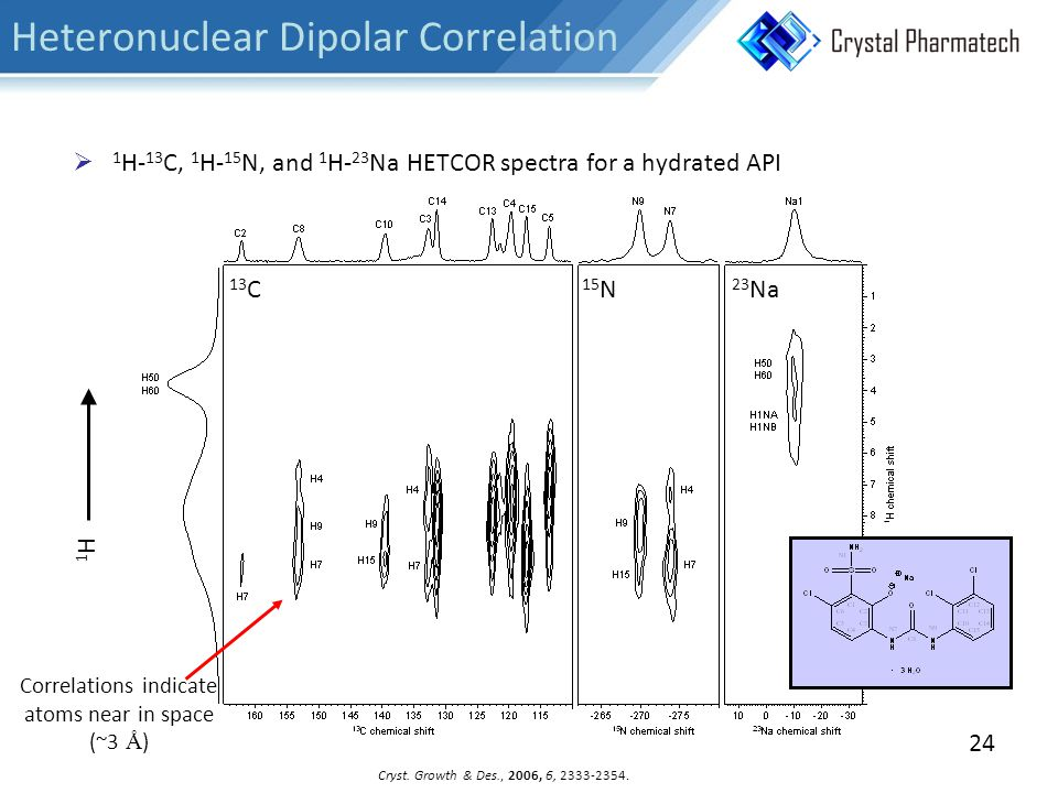 Heteronuclear Dipolar Correlation  1 H- 13 C, 1 H- 15 N, and 1 H- 23 Na HETCOR spectra for a hydrated API Cryst.
