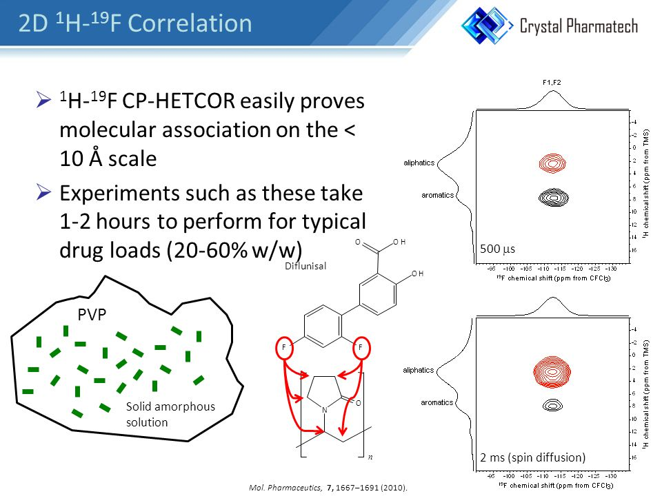 2D 1 H- 19 F Correlation  1 H- 19 F CP-HETCOR easily proves molecular association on the < 10 Å scale  Experiments such as these take 1-2 hours to perform for typical drug loads (20-60% w/w) 500  s 2 ms (spin diffusion) Mol.