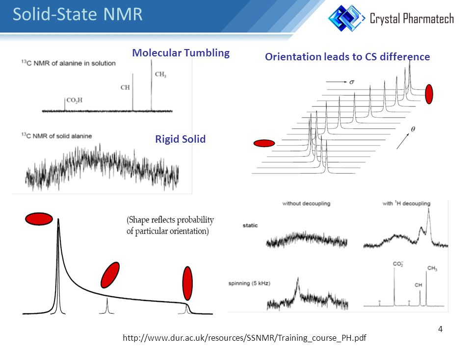 4 Solid-State NMR http://www.dur.ac.uk/resources/SSNMR/Training_course_PH.pdf Molecular Tumbling Rigid Solid Orientation leads to CS difference