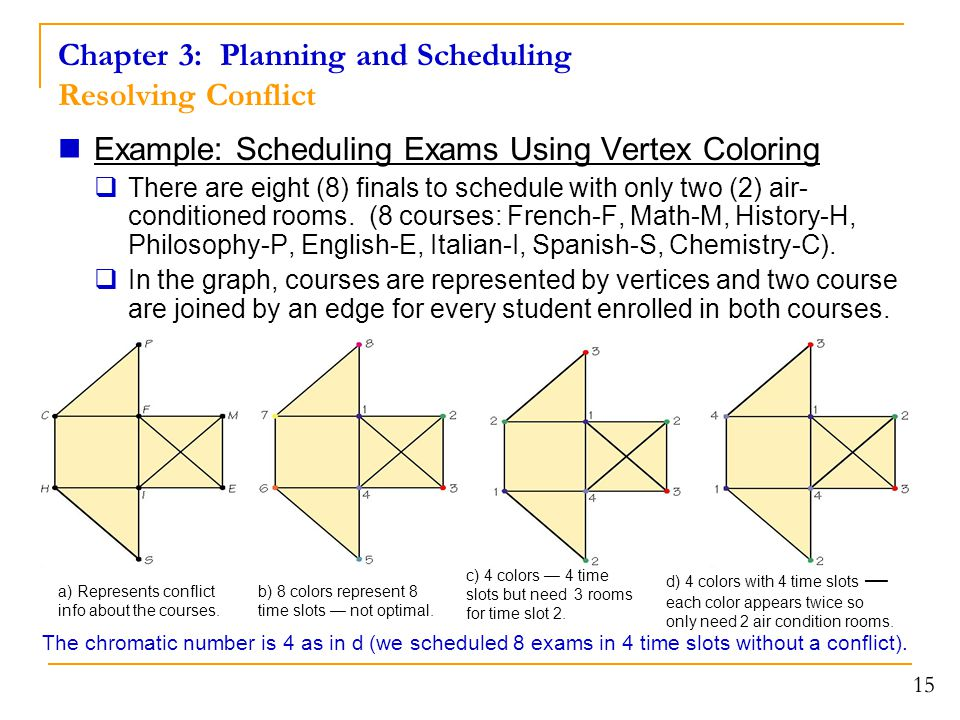 15 Chapter 3: Planning and Scheduling Resolving Conflict Example: Scheduling Exams Using Vertex Coloring  There are eight (8) finals to schedule with