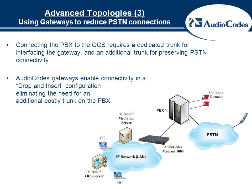 Advanced Topologies (3) Using Gateways to reduce PSTN connections Connecting the PBX to the OCS requires a dedicated trunk for interfacing the gateway