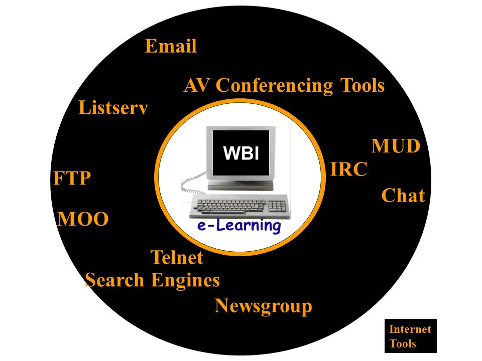 Email Listserv Newsgroup AV Conferencing Tools MUD Chat Telnet FTP IRC Search Engines WBI MOO Internet Tools e-Learning