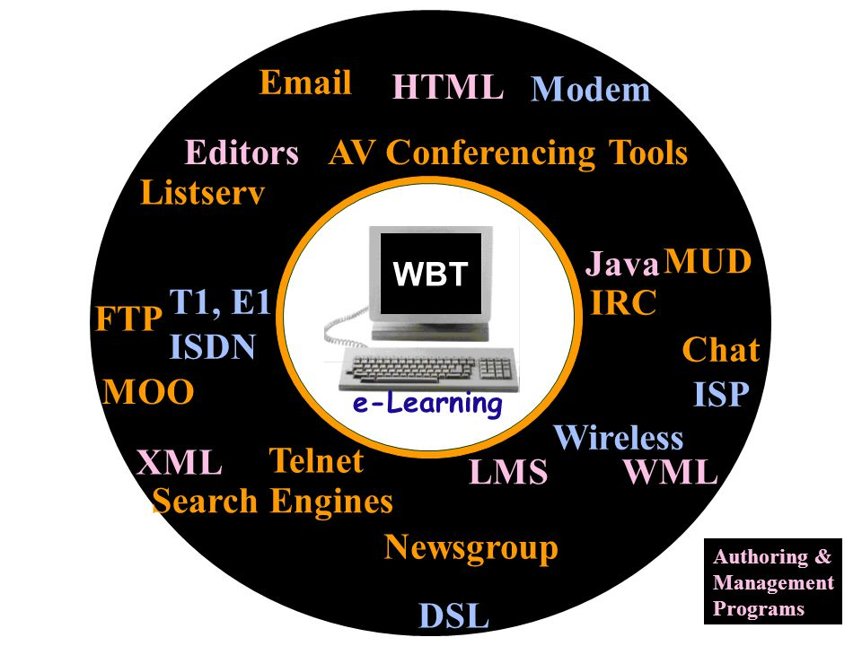 Email Listserv Newsgroup HTML XML AV Conferencing Tools MUD Chat Telnet FTP Java T1, E1 ISDN Modem IRC Search Engines ISP LMS WML Editors MOO Authoring & Management Programs WBT e-Learning Wireless DSL