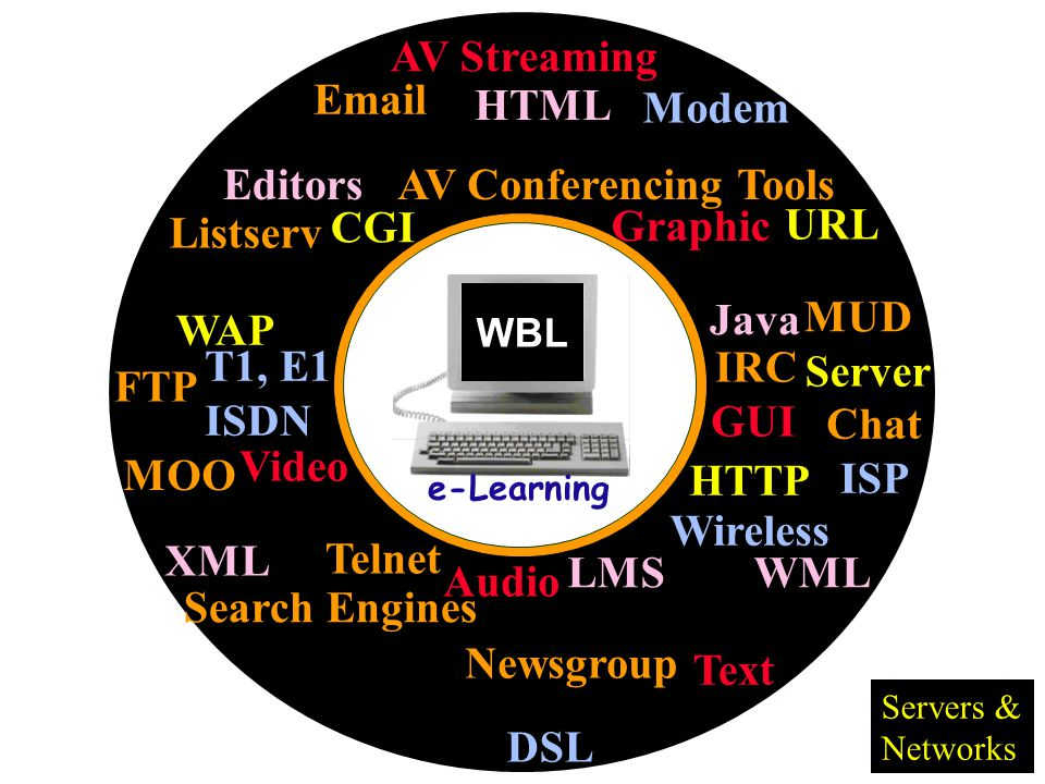 Email Listserv Newsgroup HTML XML AV Conferencing Tools MUD Chat Telnet FTP CGI Java HTTP T1, E1 ISDN Modem IRC Search Engines AV Streaming Text Graphic Audio Video ISP Server URL WAP LMS WML GUI Editors MOO Servers & Networks Wireless DSL WBL e-Learning
