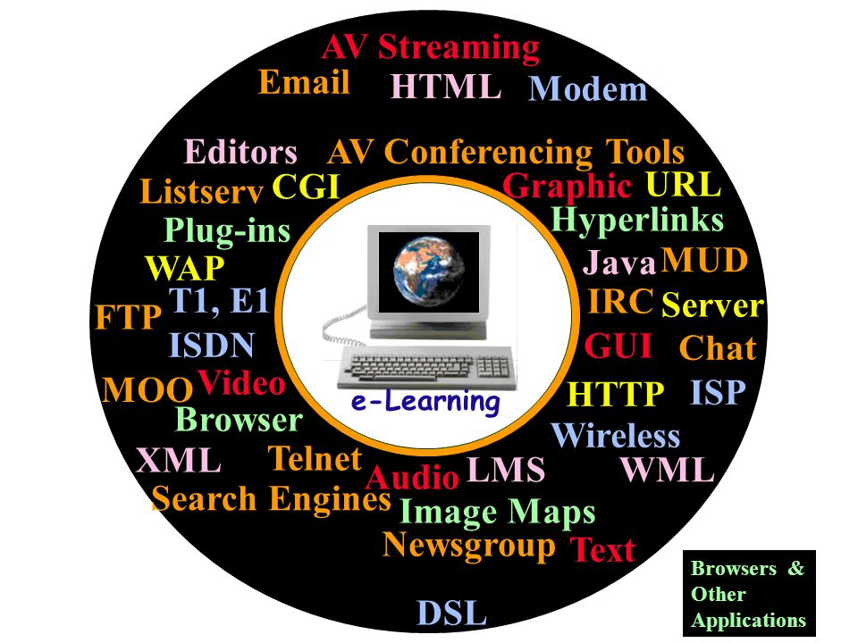 Email Listserv Newsgroup HTML XML AV Conferencing Tools MUD Chat Telnet FTP CGI Java Browser HTTP T1, E1 ISDN Modem IRC Search Engines AV Streaming Image Maps Hyperlinks Text Graphic Audio Video Plug-ins ISP Server URL WAP LMS WML GUI Editors MOO Browsers & Other Applications Wireless DSL e-Learning