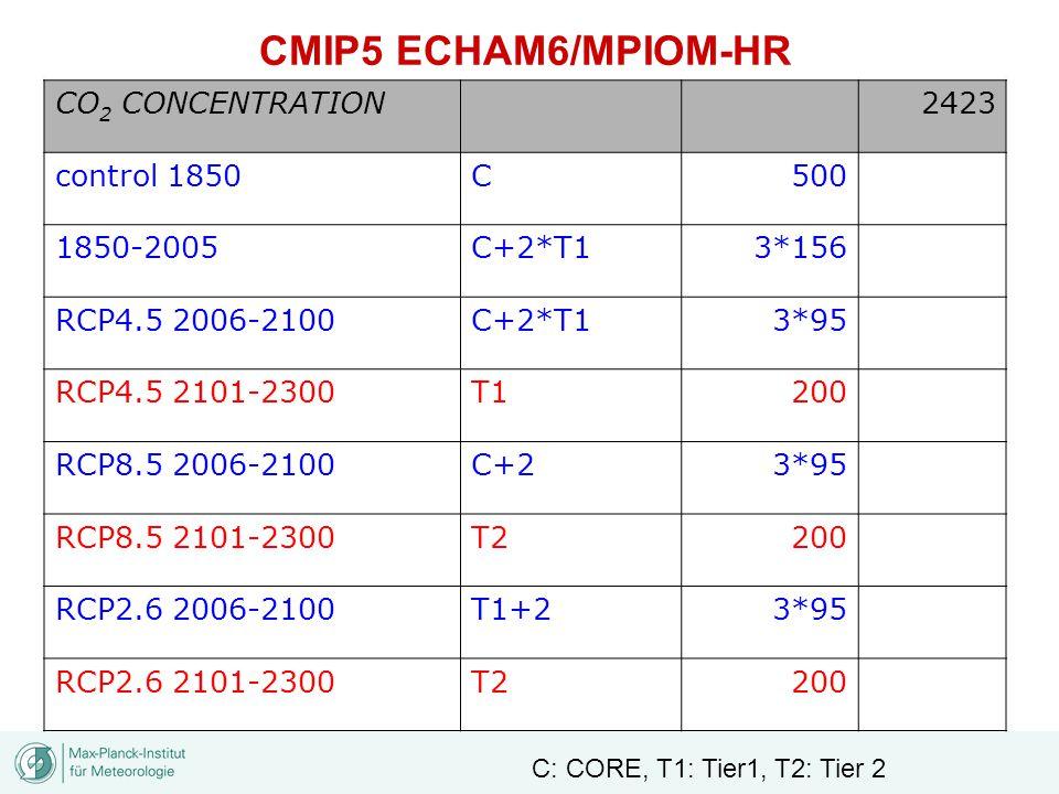CO 2 CONCENTRATION2423 control 1850C500 1850-2005C+2*T13*156 RCP4.5 2006-2100C+2*T13*95 RCP4.5 2101-2300T1200 RCP8.5 2006-2100C+23*95 RCP8.5 2101-2300T2200 RCP2.6 2006-2100T1+23*95 RCP2.6 2101-2300T2200 CMIP5 ECHAM6/MPIOM-HR C: CORE, T1: Tier1, T2: Tier 2