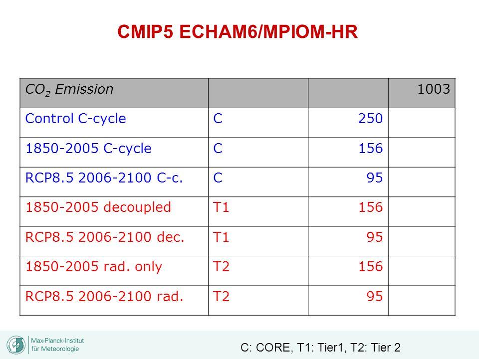 CO 2 Emission1003 Control C-cycleC250 1850-2005 C-cycleC156 RCP8.5 2006-2100 C-c.C95 1850-2005 decoupledT1156 RCP8.5 2006-2100 dec.T195 1850-2005 rad.