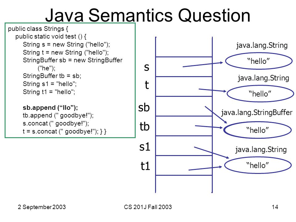2 September 2003CS 201J Fall 200314 Java Semantics Question public class Strings { public static void test () { String s = new String ( hello ); String t = new String ( hello ); StringBuffer sb = new StringBuffer ( he ); StringBuffer tb = sb; String s1 = hello ; String t1 = hello ; sb.append ( llo ); tb.append ( goodbye! ); s.concat ( goodbye! ); t = s.concat ( goodbye! ); } } s hello java.lang.String t sb tb hello java.lang.String he java.lang.StringBuffer s1 t1 hello java.lang.String hello