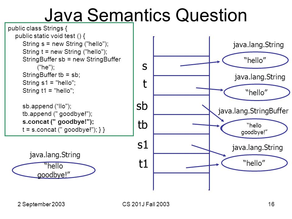 2 September 2003CS 201J Fall 200316 Java Semantics Question public class Strings { public static void test () { String s = new String ( hello ); String t = new String ( hello ); StringBuffer sb = new StringBuffer ( he ); StringBuffer tb = sb; String s1 = hello ; String t1 = hello ; sb.append ( llo ); tb.append ( goodbye! ); s.concat ( goodbye! ); t = s.concat ( goodbye! ); } } s hello java.lang.String t sb tb hello java.lang.String he java.lang.StringBuffer s1 t1 hello java.lang.String hello goodbye! java.lang.String