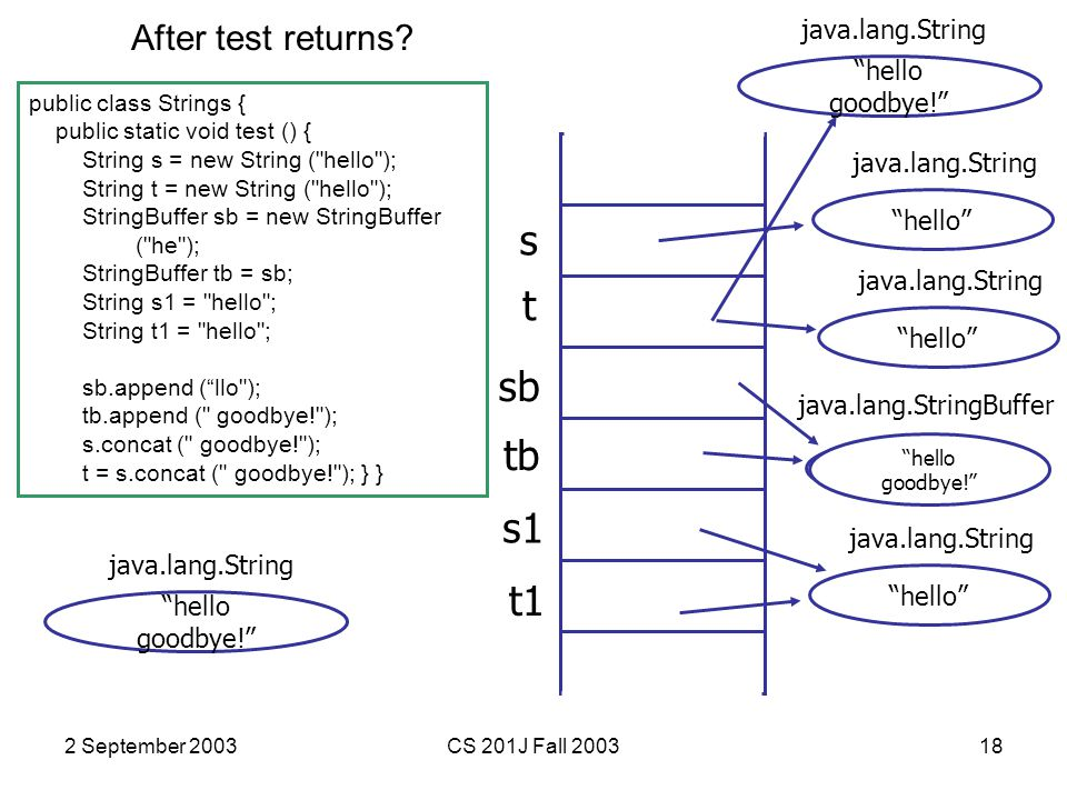 2 September 2003CS 201J Fall 200318 public class Strings { public static void test () { String s = new String ( hello ); String t = new String ( hello ); StringBuffer sb = new StringBuffer ( he ); StringBuffer tb = sb; String s1 = hello ; String t1 = hello ; sb.append ( llo ); tb.append ( goodbye! ); s.concat ( goodbye! ); t = s.concat ( goodbye! ); } } s hello java.lang.String t sb tb hello java.lang.String he java.lang.StringBuffer s1 t1 hello java.lang.String hello goodbye! java.lang.String hello goodbye! java.lang.String After test returns