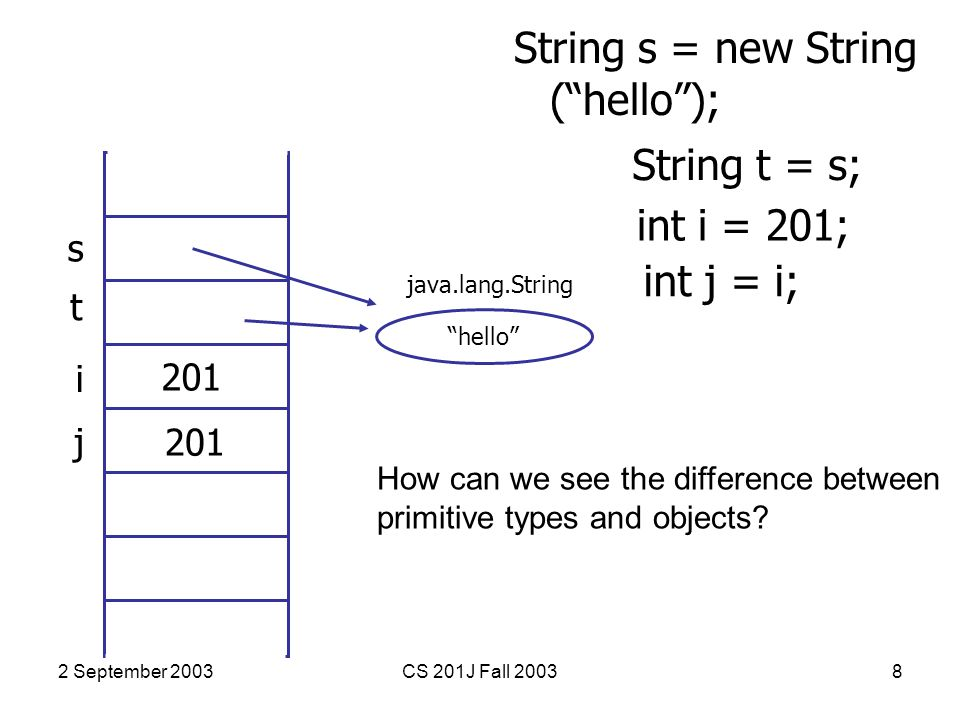 2 September 2003CS 201J Fall 20038 String s = new String ( hello ); s hello java.lang.String String t = s; t int i = 201; i 201 int j = i; j 201 How can we see the difference between primitive types and objects