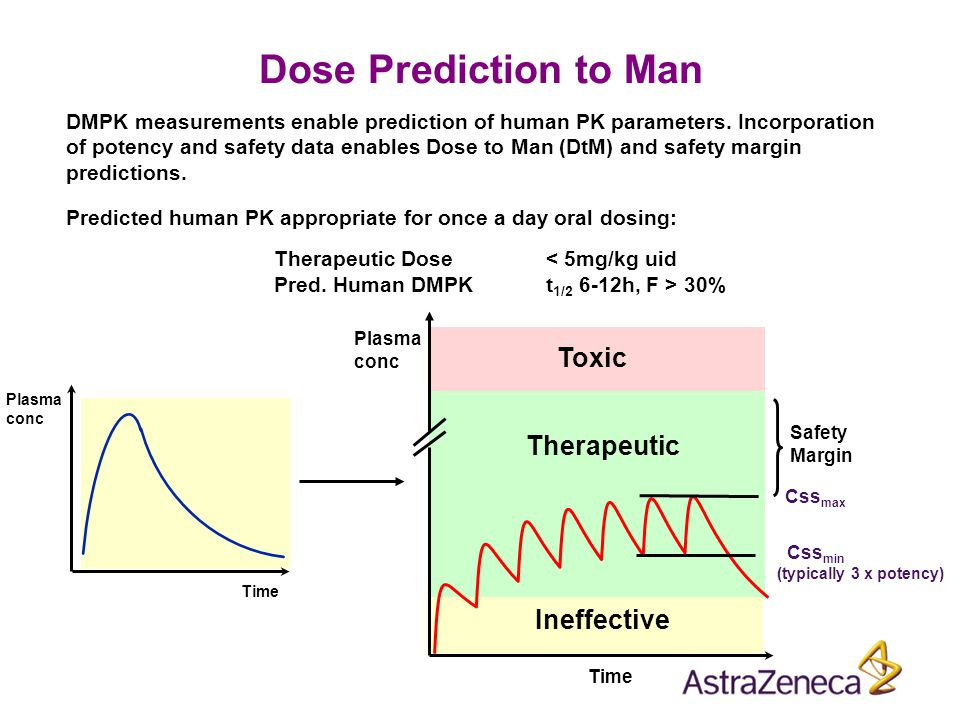 Dose Prediction to Man DMPK measurements enable prediction of human PK parameters. Incorporation of potency and safety data enables Dose to Man (DtM)