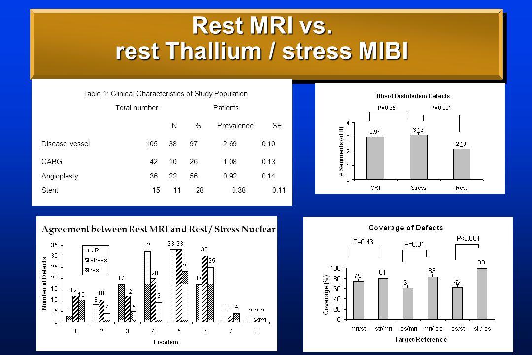 Rest MRI vs.