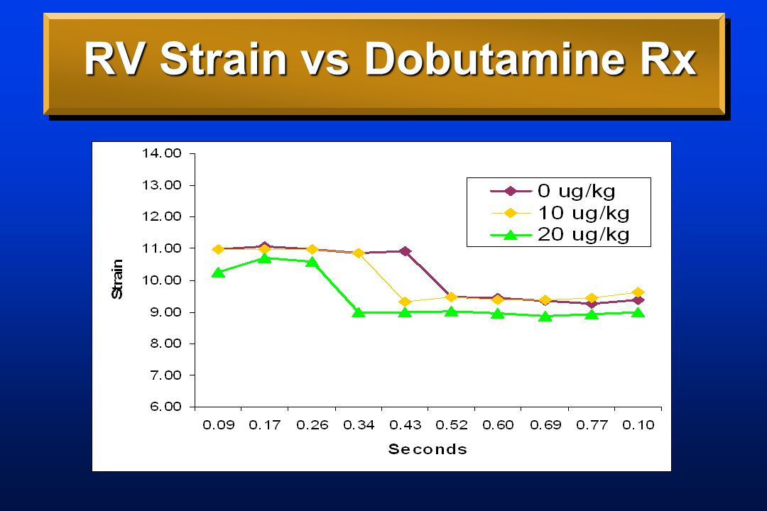 RV Strain vs Dobutamine Rx