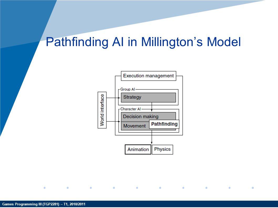 Games Programming III (TGP2281) – T1, 2010/2011 Pathfinding AI in Millington's Model