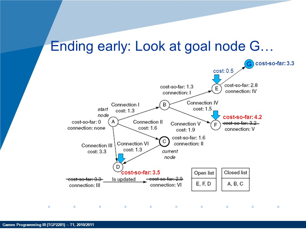 Games Programming III (TGP2281) – T1, 2010/2011 Ending early: Look at goal node G… G cost: 0.5 cost-so-far: 3.3 cost-so-far: 4.2 cost-so-far: 3.5