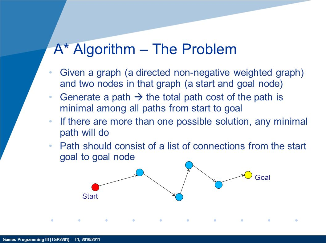Games Programming III (TGP2281) – T1, 2010/2011 A* Algorithm – The Problem Given a graph (a directed non-negative weighted graph) and two nodes in tha