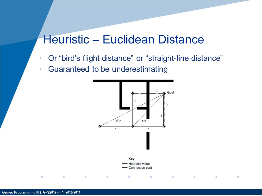 """Games Programming III (TGP2281) – T1, 2010/2011 Heuristic – Euclidean Distance Or """"bird's flight distance"""" or """"straight-line distance"""" Guaranteed to b"""