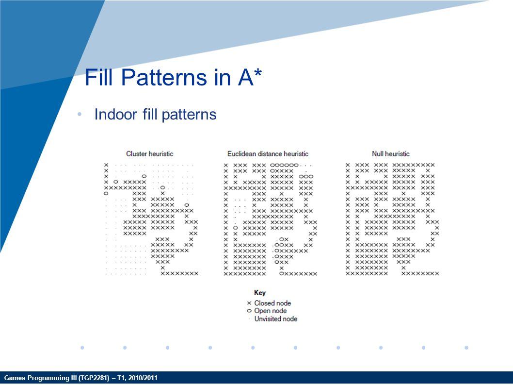 Games Programming III (TGP2281) – T1, 2010/2011 Fill Patterns in A* Indoor fill patterns