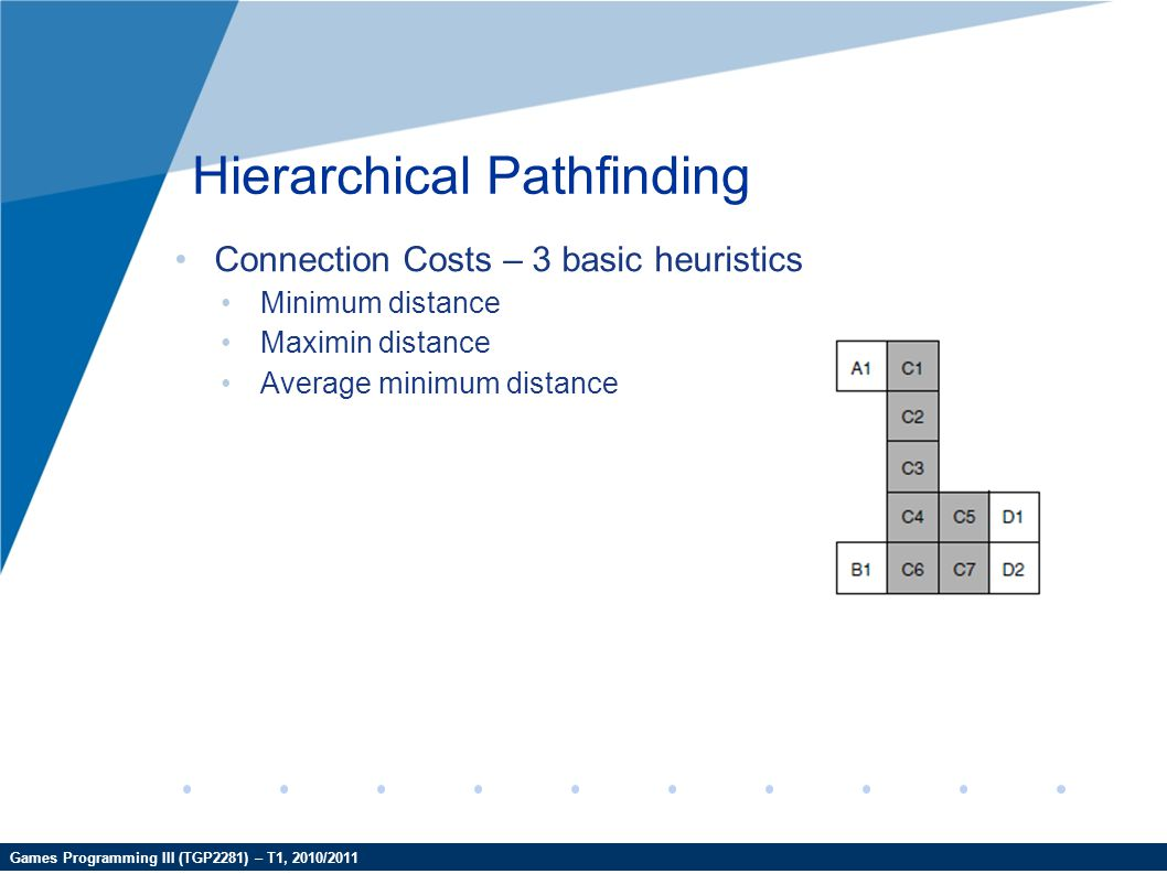 Games Programming III (TGP2281) – T1, 2010/2011 Hierarchical Pathfinding Connection Costs – 3 basic heuristics Minimum distance Maximin distance Avera