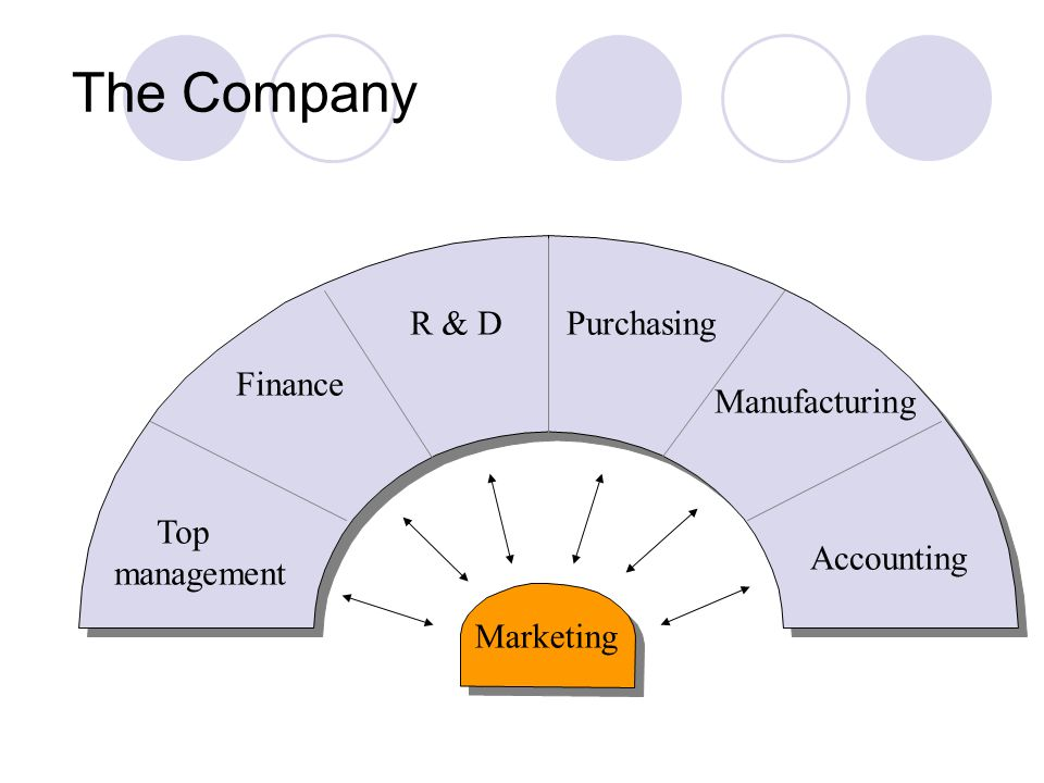 Relative importance Advertising Sales promotion Personal selling Public Rel.