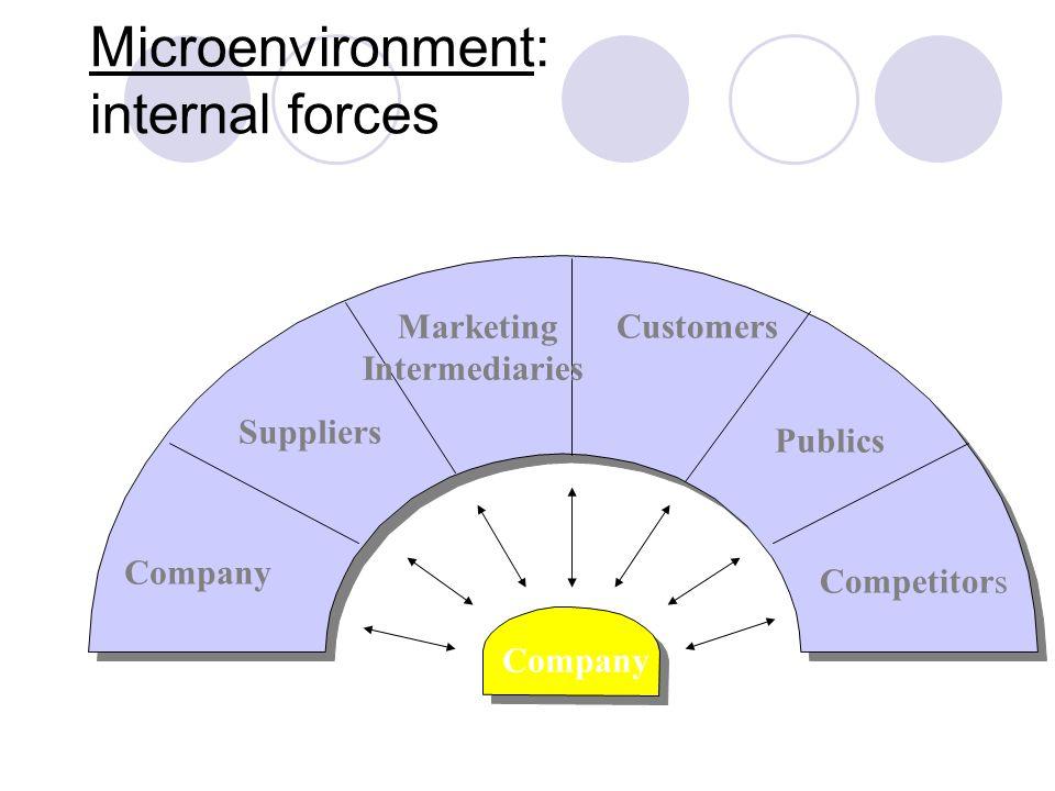 Macroenvironment: external forces Demographic Economic Natura l Technological Political Cultural Company