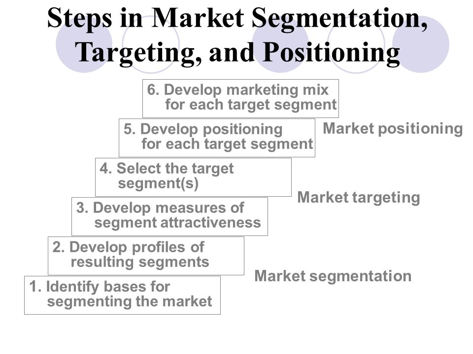market segmentation targeting and positioning in carrefour Carrefour is evaluated in terms of its swot analysis, segmentation, targeting, positioning, competition analysis also covers its tagline/slogan and usp along with its sector.