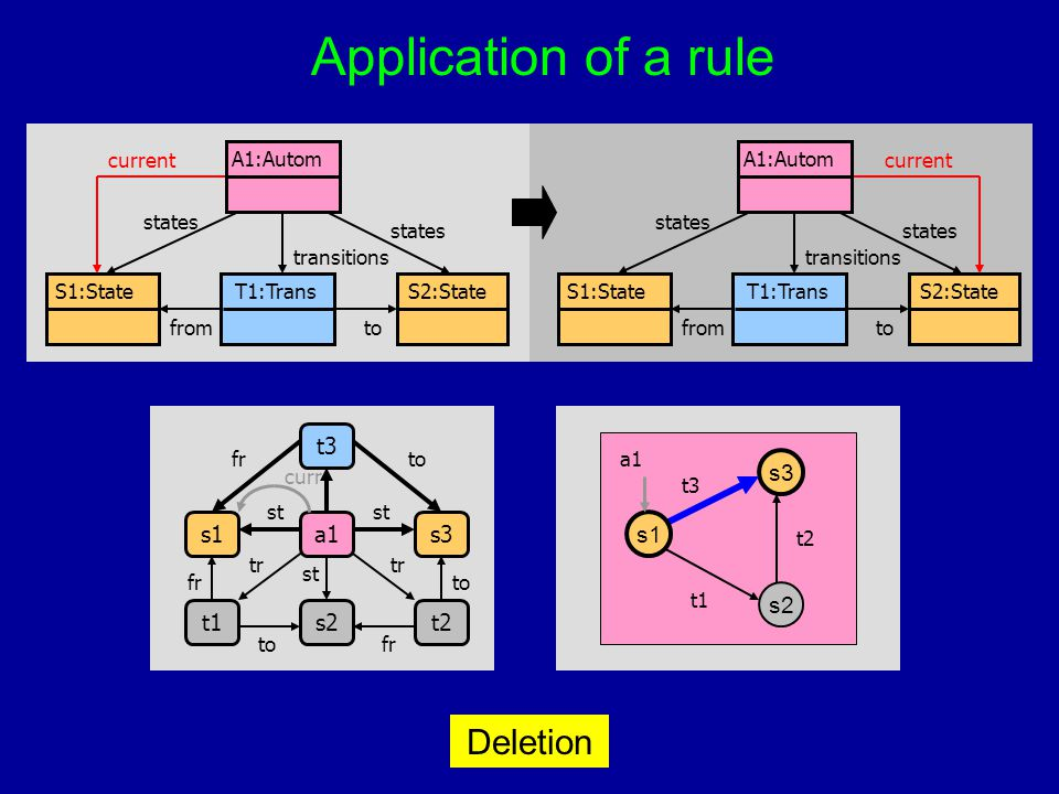 Deletion Application of a rule T1:TransS1:StateS2:State A1:Autom fromto states transitions current T1:TransS1:StateS2:State A1:Autom fromto states tra