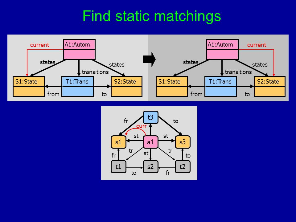 Find static matchings T1:TransS1:StateS2:State A1:Autom fromto states transitions current T1:TransS1:StateS2:State A1:Autom fromto states transitions
