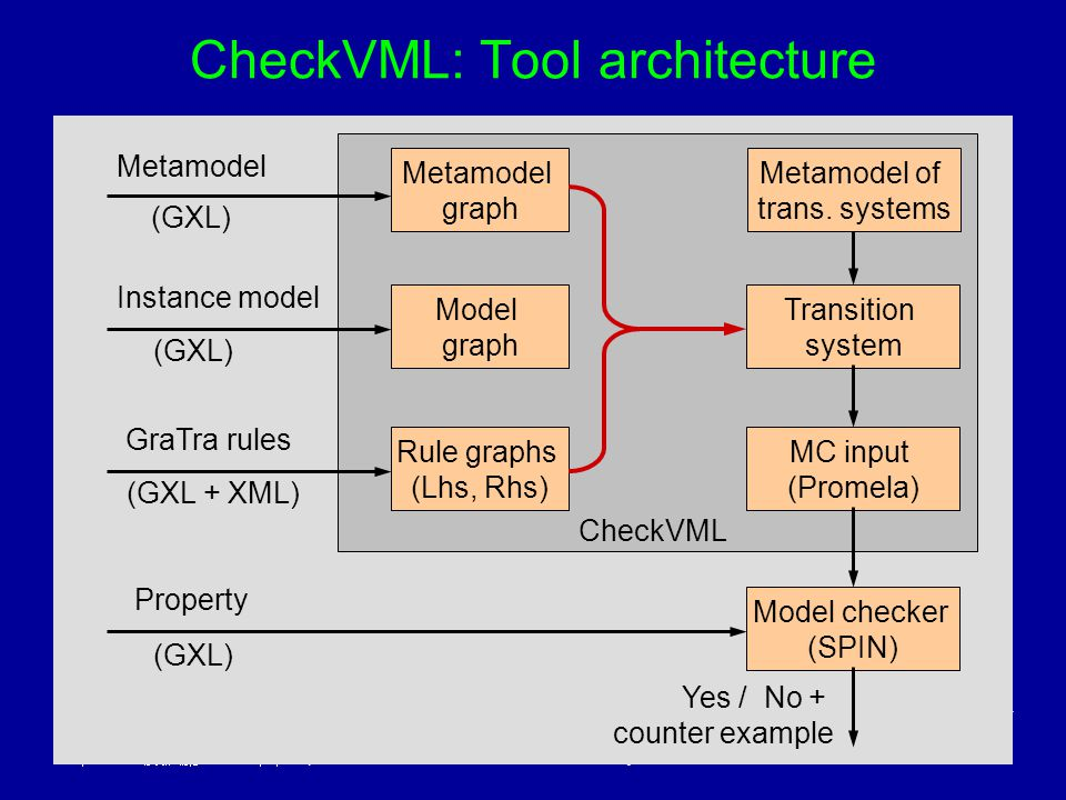 Budapest University of Technology and EconomicsDagstuhl 2004 Department of Measurement and Information Systems 35 CheckVML: Tool architecture Metamode