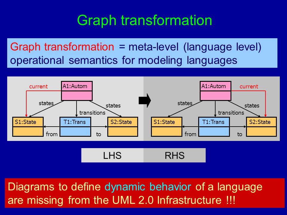 Graph transformation Graph transformation = meta-level (language level) operational semantics for modeling languages T1:TransS1:StateS2:State A1:Autom