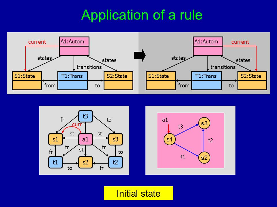 Application of a rule T1:TransS1:StateS2:State A1:Autom fromto states transitions current T1:TransS1:StateS2:State A1:Autom fromto states transitions